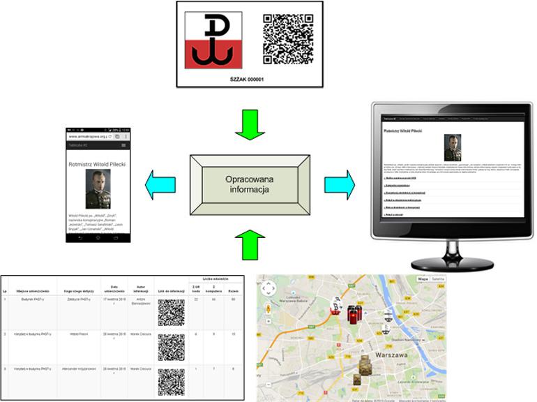 Możliwe sposoby dostępu do opracowanych informacji, fot. materiały promocyjne