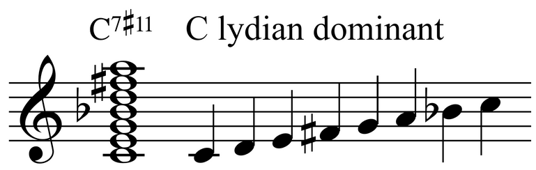 Lydian dominant scale, photo: own materials