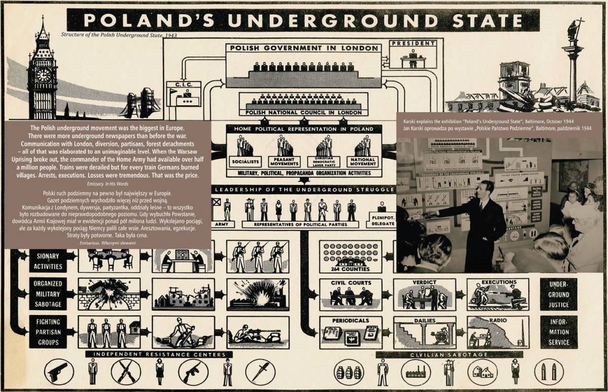 "The diagram shows the structure of Poland's Underground State, source: Maciej Sadowski ""Photobiography"""