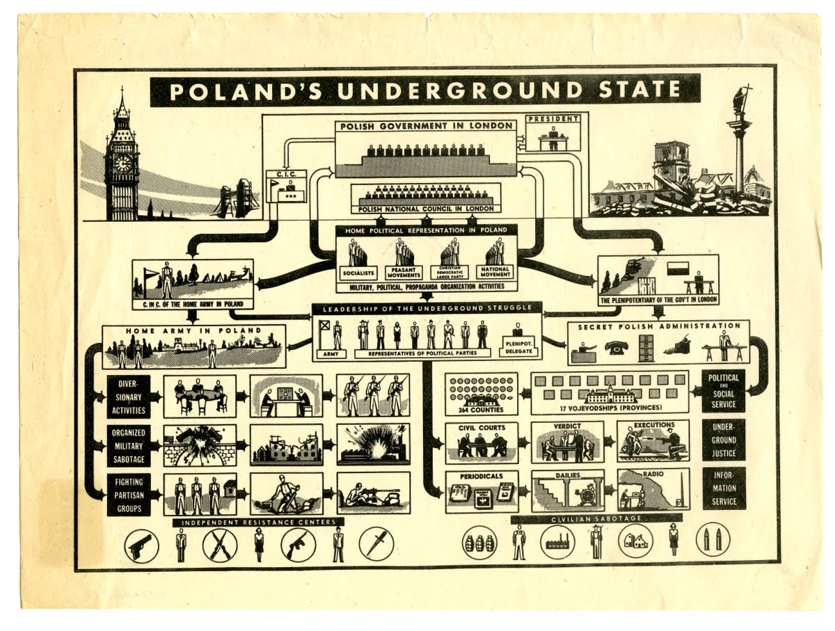 The diagram shows the structure of Polish Underground State